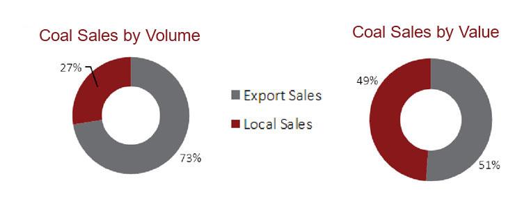 Coal Sales