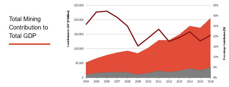 Mining GDP