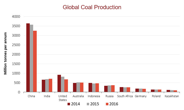 Global Coal Production