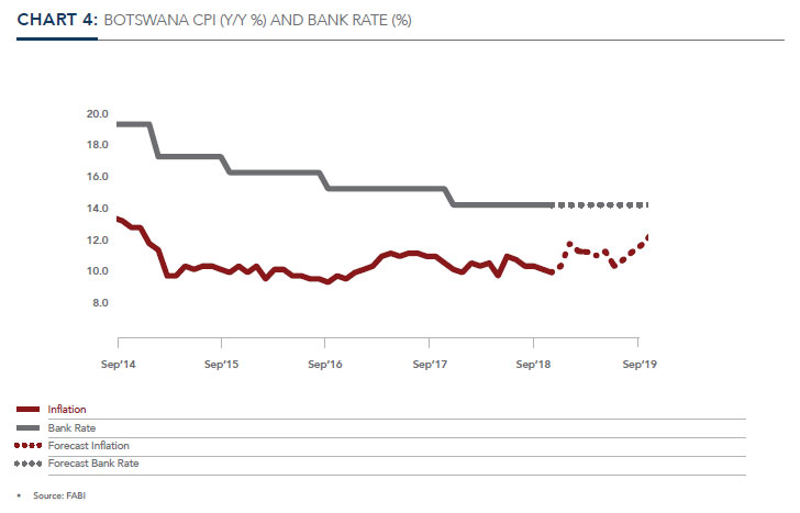 BOTSWANA CPI (Y/Y %) AND BANK RATE (%)