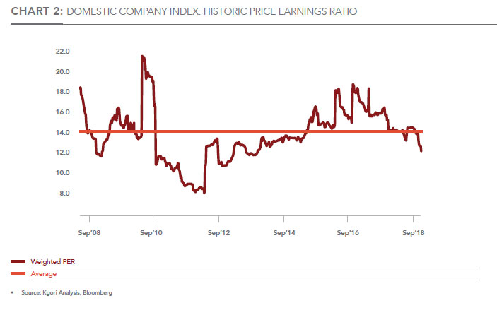 DOMESTIC COMPANY INDEX: HISTORIC PRICE EARNINGS RATIO
