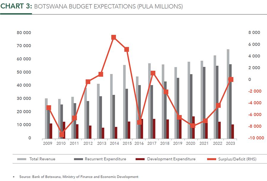 BOTSWANA BUDGET EXPECTATIONS (PULA MILLIONS)