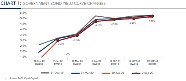 GOVERNMENT BOND YIELD CURVE CHANGES